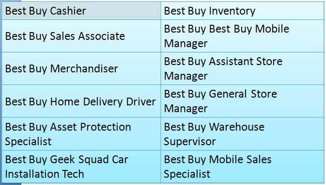 Best Buy Job Positions Available