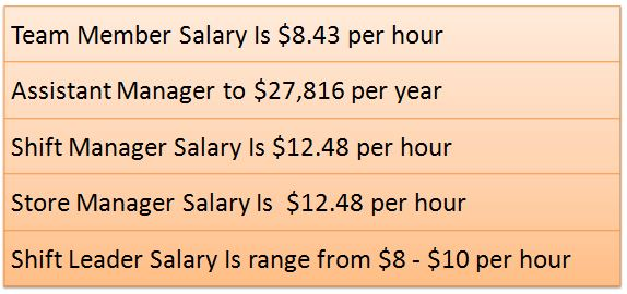 Biggby Coffee Salary & Open Positions